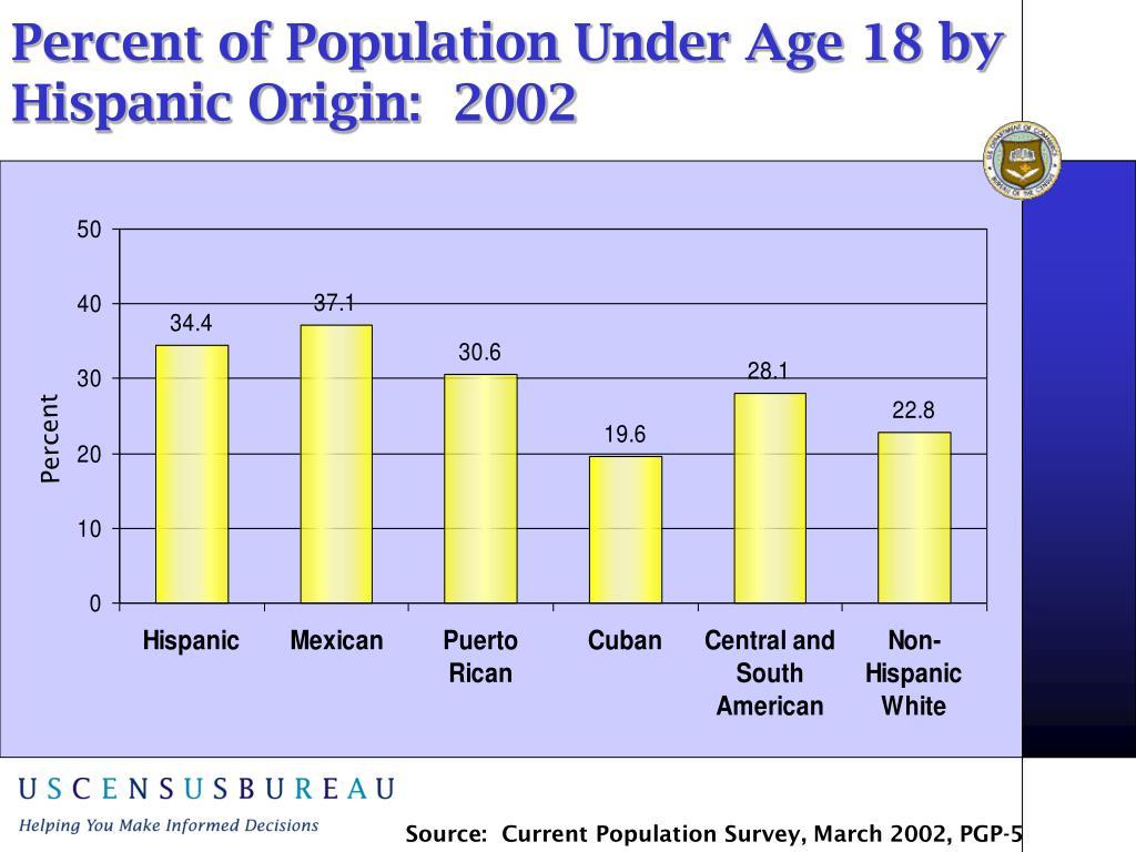 Percent of Population Under Age 18 by Hispanic Origin:  2002