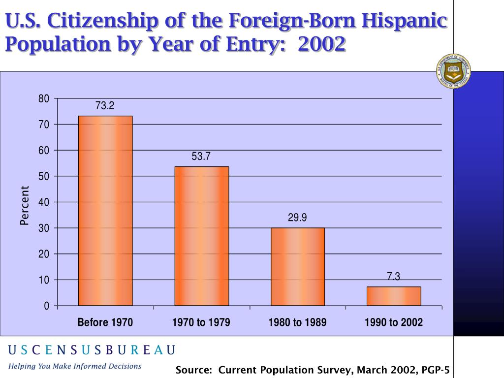 U.S. Citizenship of the Foreign-Born Hispanic Population by Year of Entry:  2002