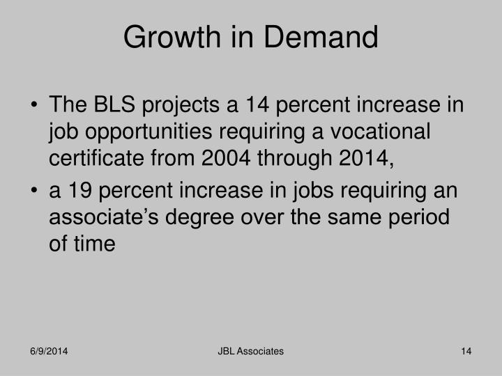 The BLS projects a 14 percent increase in job opportunities requiring a vocational certificate from 2004 through 2014,