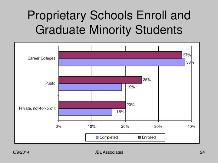 Proprietary Schools Enroll and Graduate Minority Students