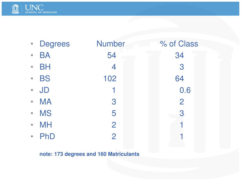Degrees        Number    % of Class