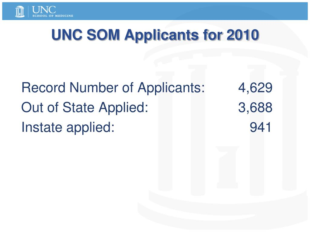 UNC SOM Applicants for 2010