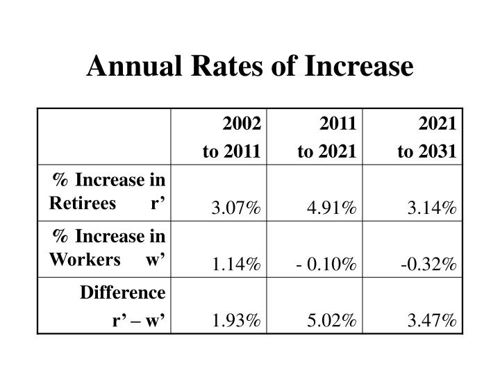 Annual Rates of Increase