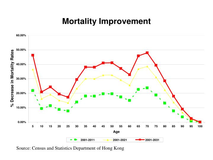Source: Census and Statistics Department of Hong Kong