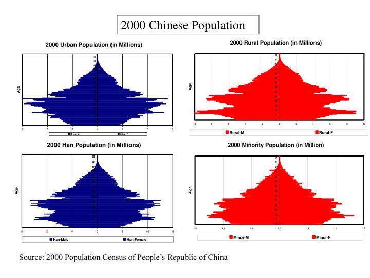 2000 Chinese Population