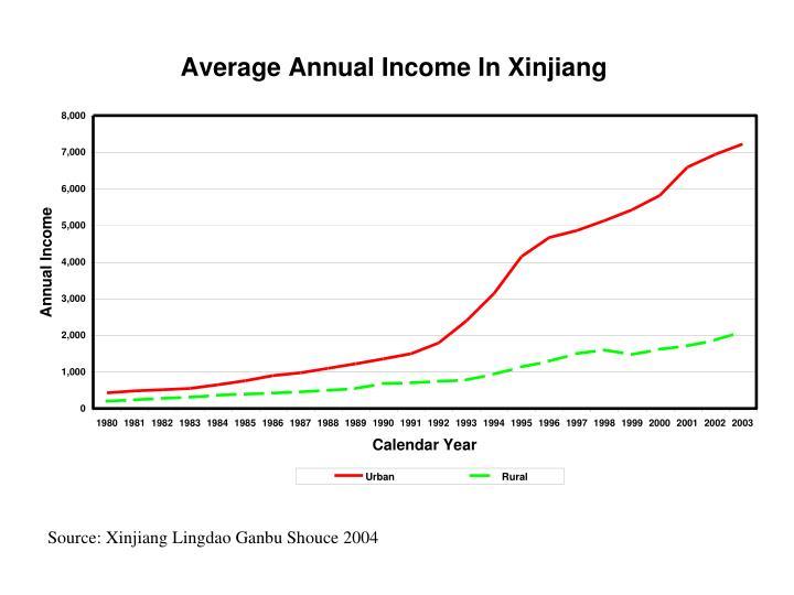 Source: Xinjiang Lingdao Ganbu Shouce 2004