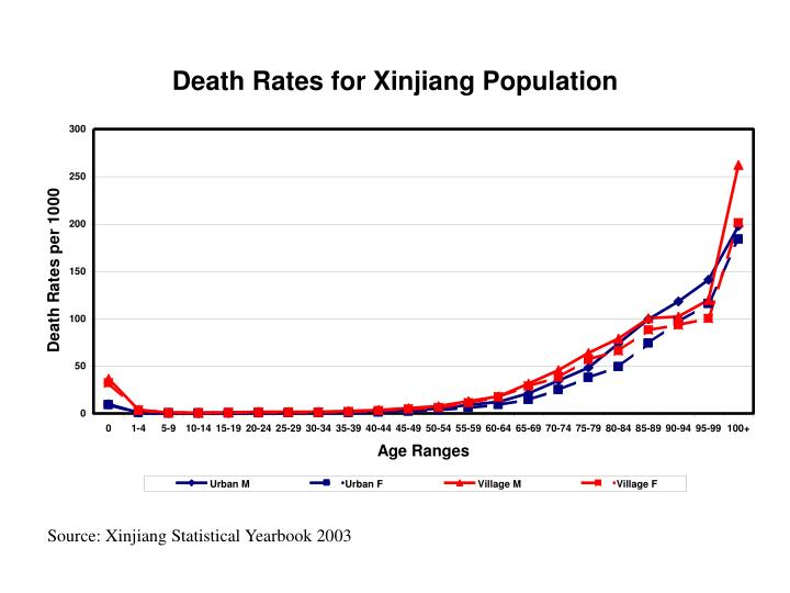 Source: Xinjiang Statistical Yearbook 2003