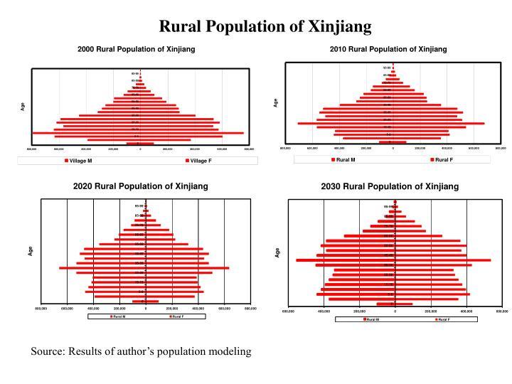 Rural Population of Xinjiang