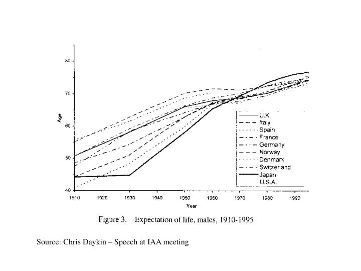 Source: Chris Daykin – Speech at IAA meeting