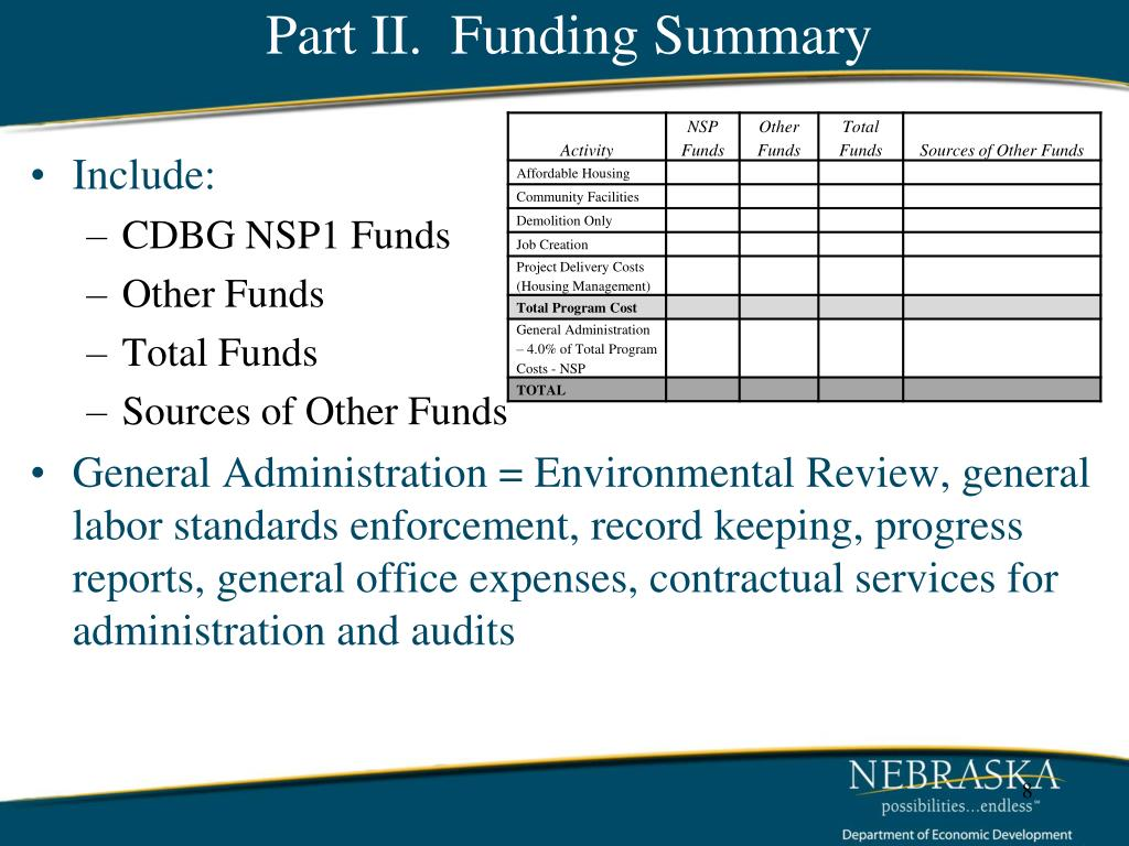 Part II.  Funding Summary