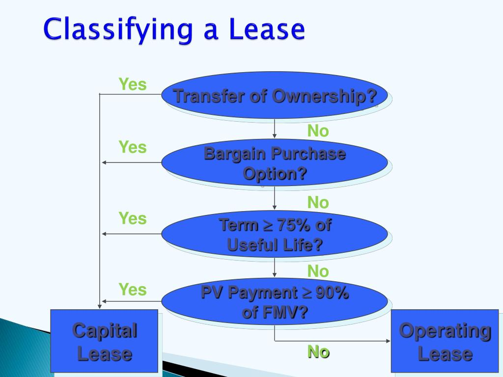 Classifying a Lease