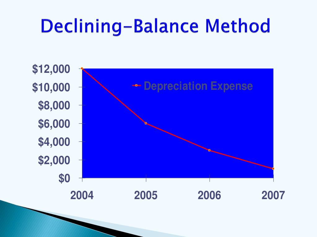 Declining-Balance Method