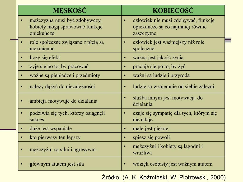 Źródło: (A. K. Koźmiński, W. Piotrowski, 2000)