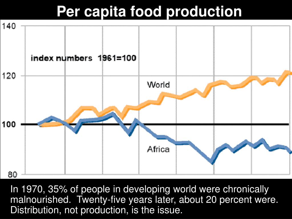 Per capita food production