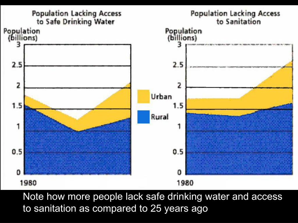Note how more people lack safe drinking water and access to sanitation as compared to 25 years ago
