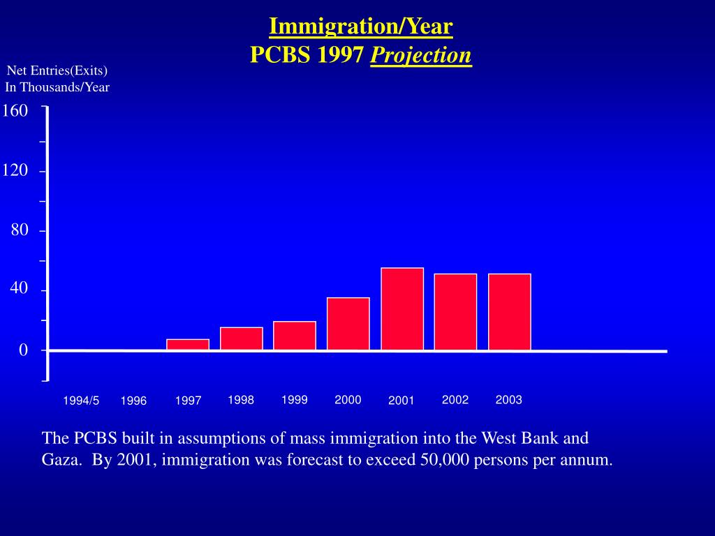 Immigration/Year