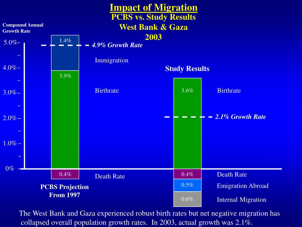 Impact of Migration