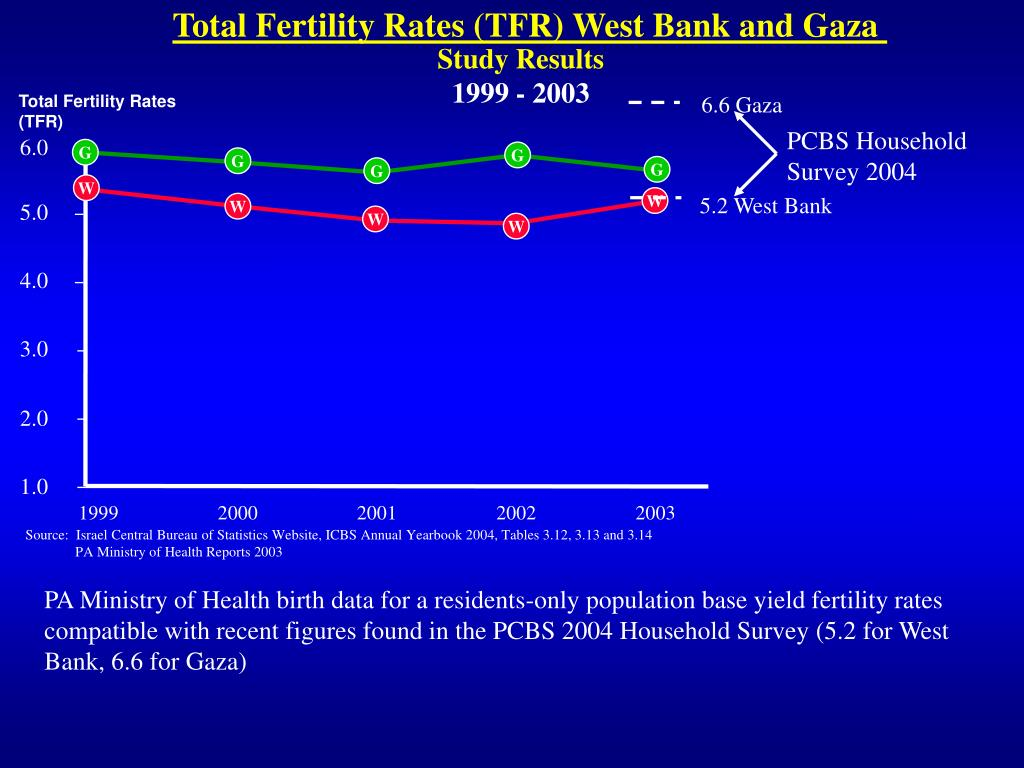 Total Fertility Rates (TFR) West Bank and Gaza