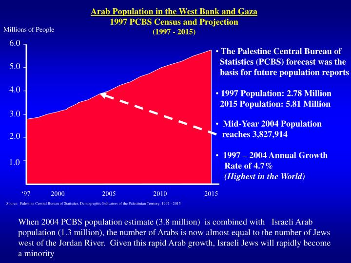 Arab Population in the West Bank and Gaza