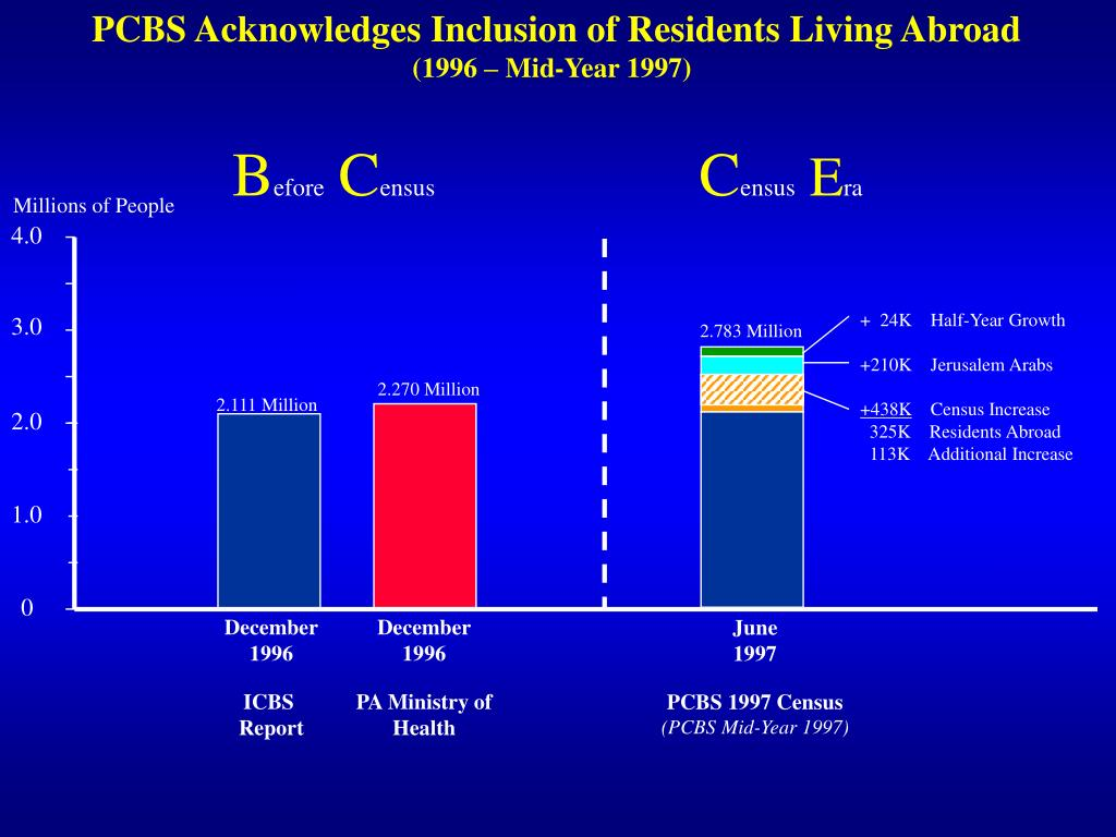PCBS Acknowledges Inclusion of Residents Living Abroad
