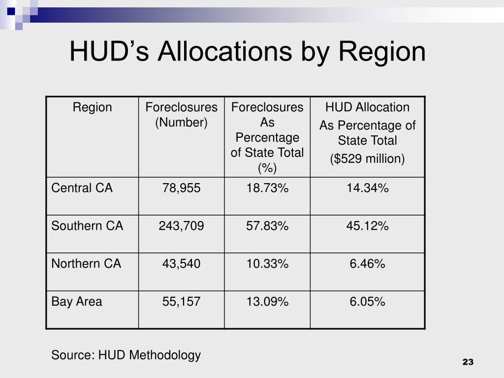 HUD's Allocations by Region