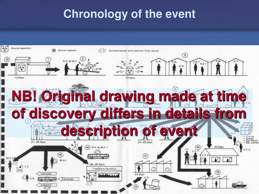 Chronology of the event