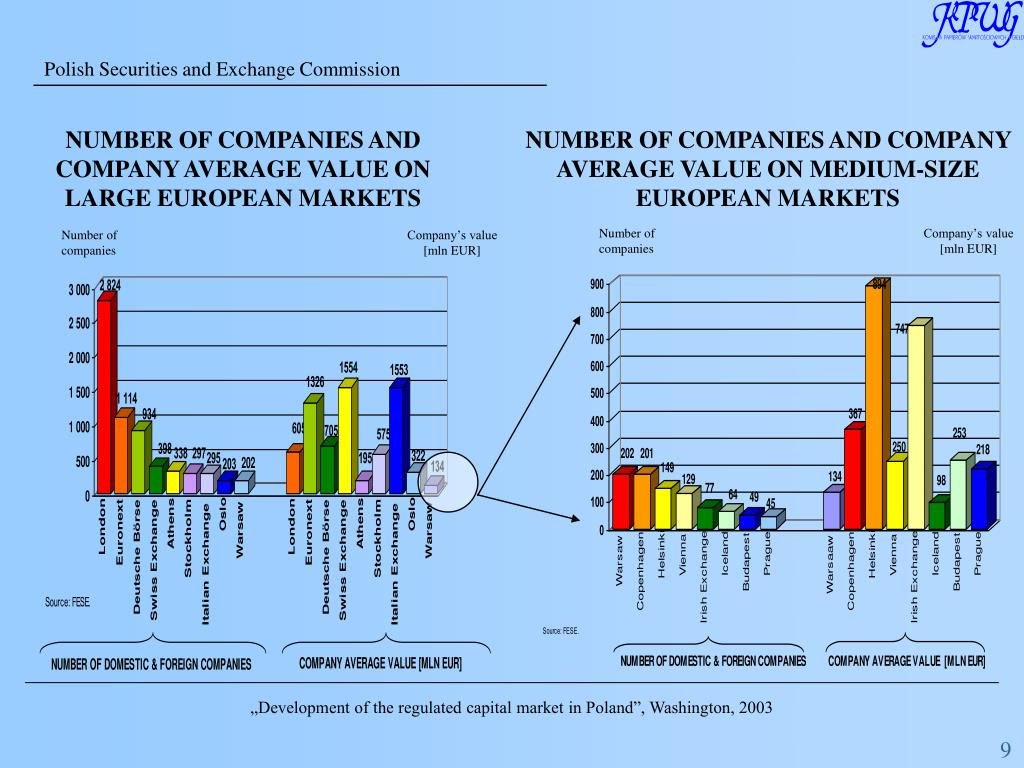 NUMBER OF COMPANIES AND COMPANY AVERAGE VALUE ON LARGE EUROPEAN MARKETS