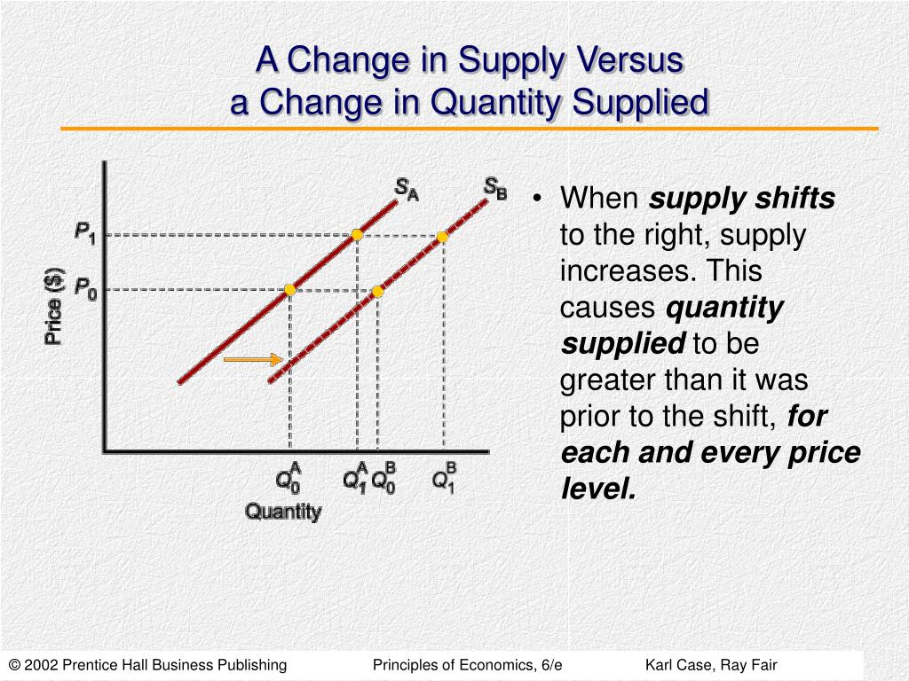 A Change in Supply Versus