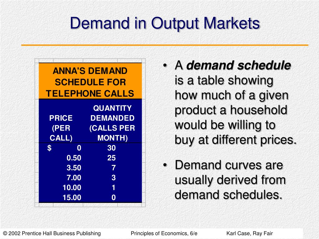 Demand in Output Markets