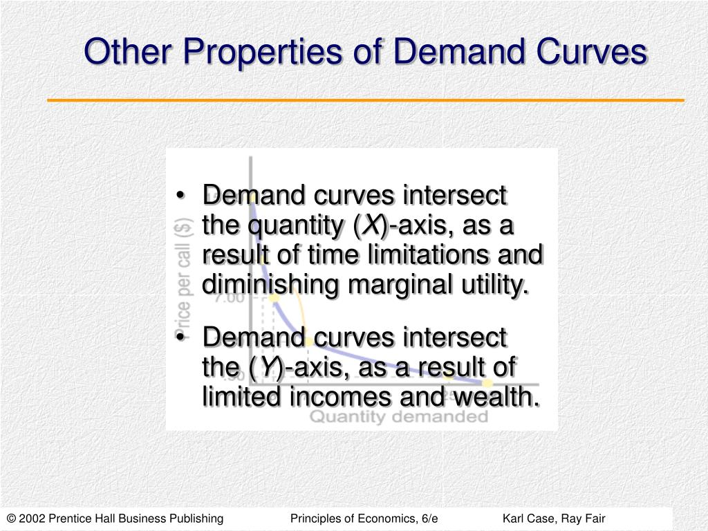 Other Properties of Demand Curves