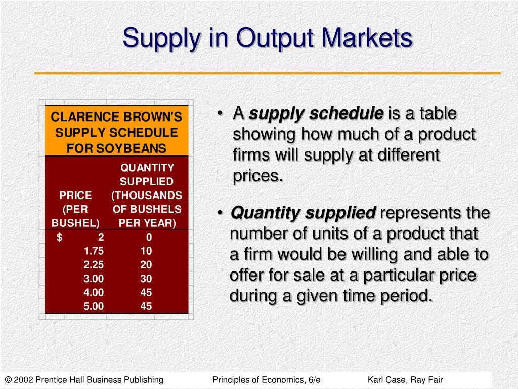 Supply in Output Markets