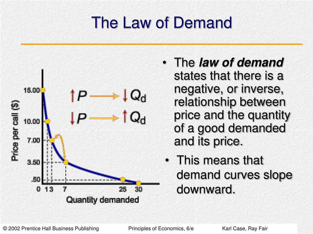 The Law of Demand