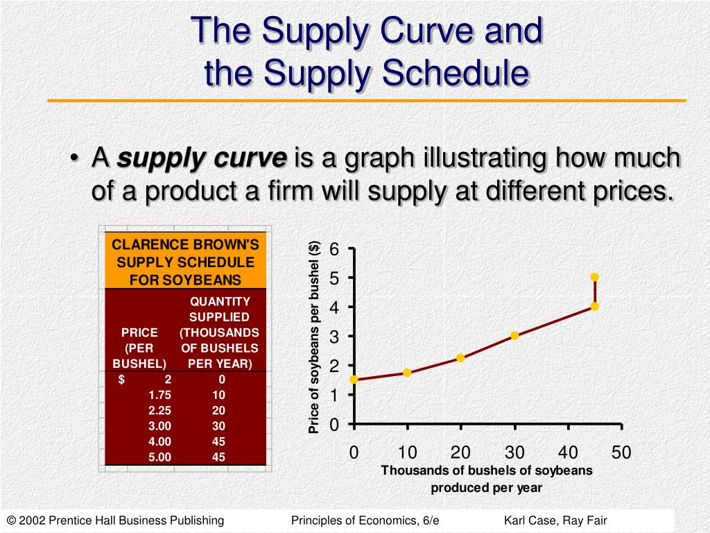 The Supply Curve and
