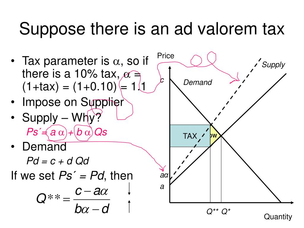 Suppose there is an ad valorem tax
