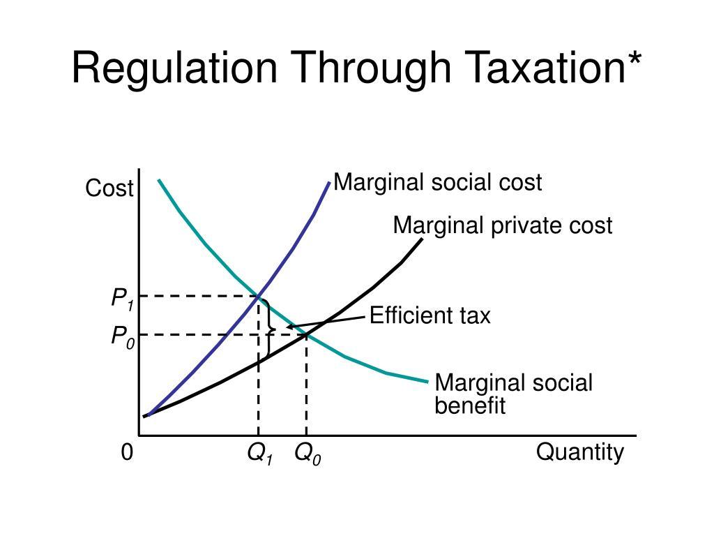 Marginal social cost