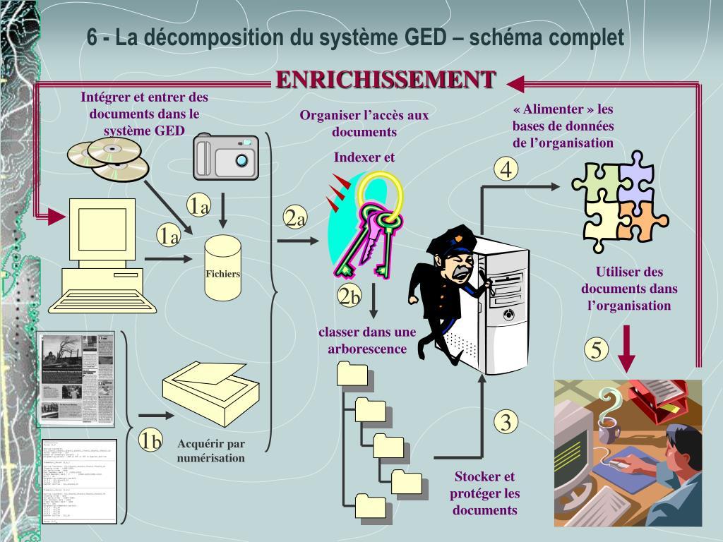 Intégrer et entrer des documents dans le système GED