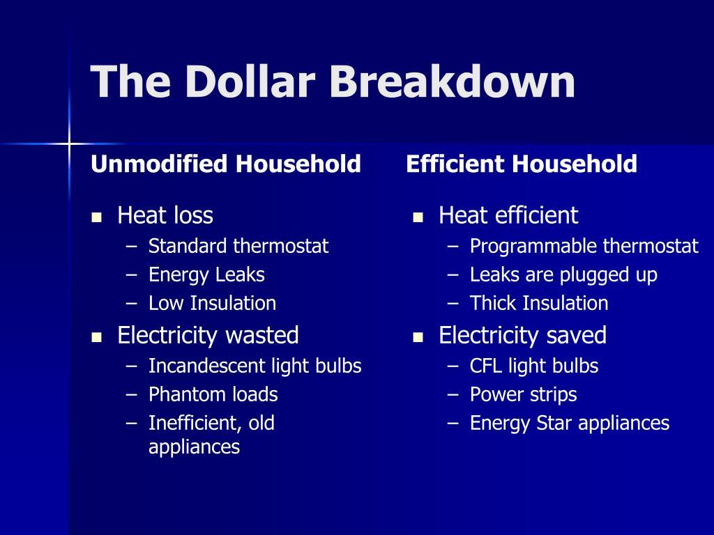 The Dollar Breakdown