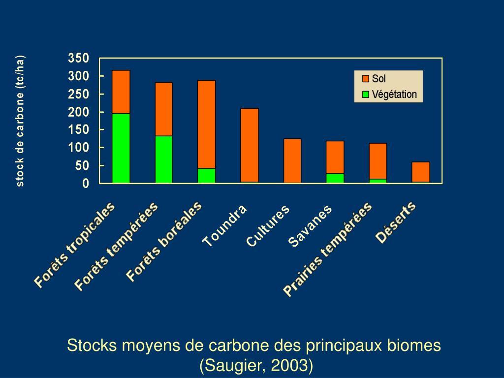 Stocks moyens de carbone des principaux biomes