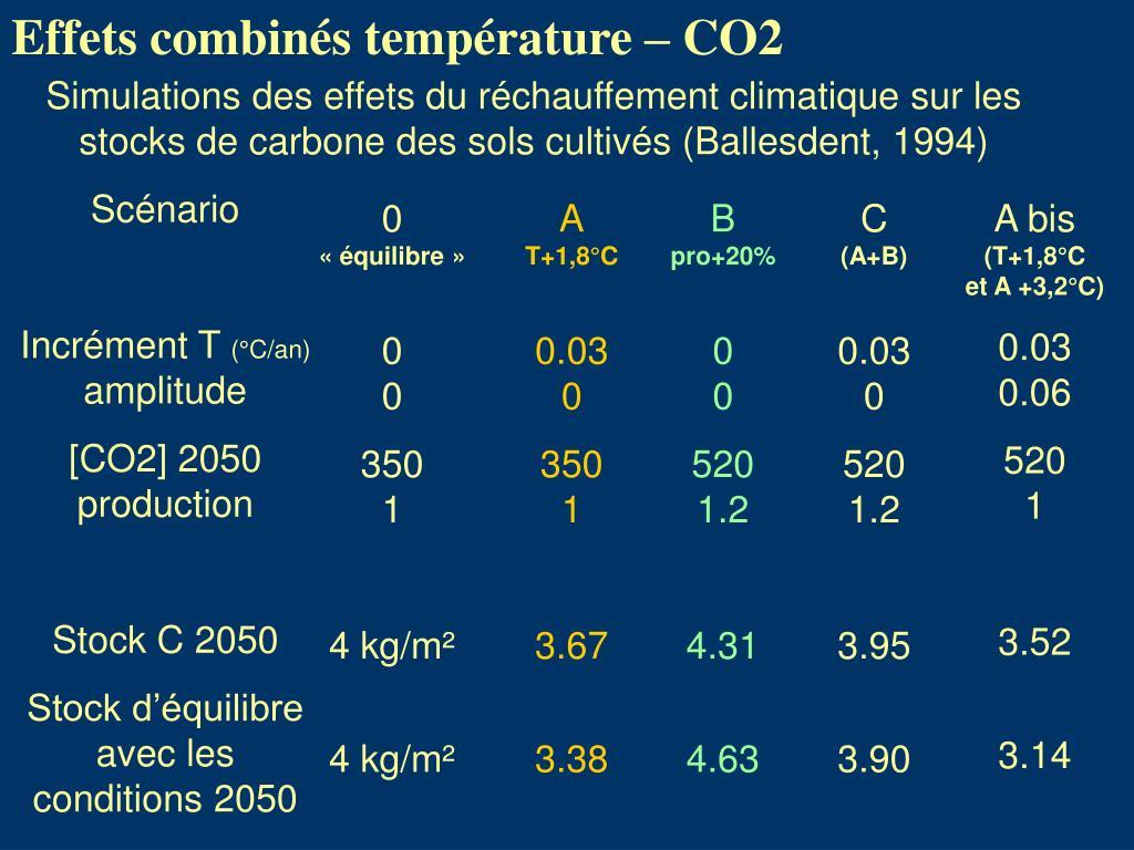 Effets combinés température – CO2