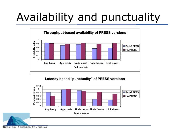 Availability and punctuality