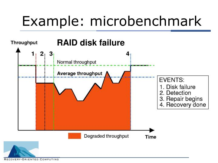 Example: microbenchmark