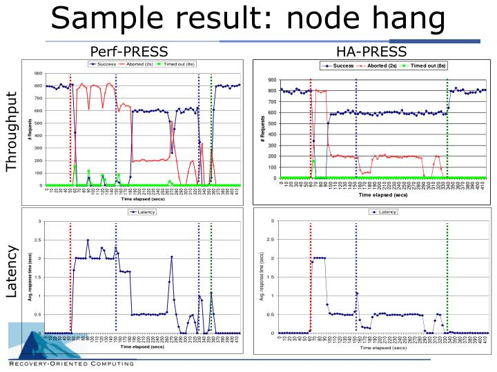 Sample result: node hang