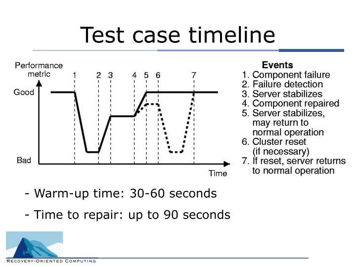 Test case timeline