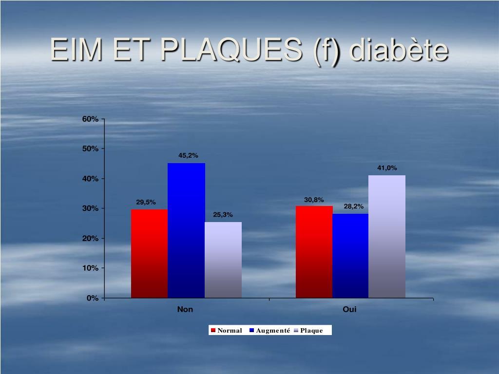 EIM ET PLAQUES (f) diabète
