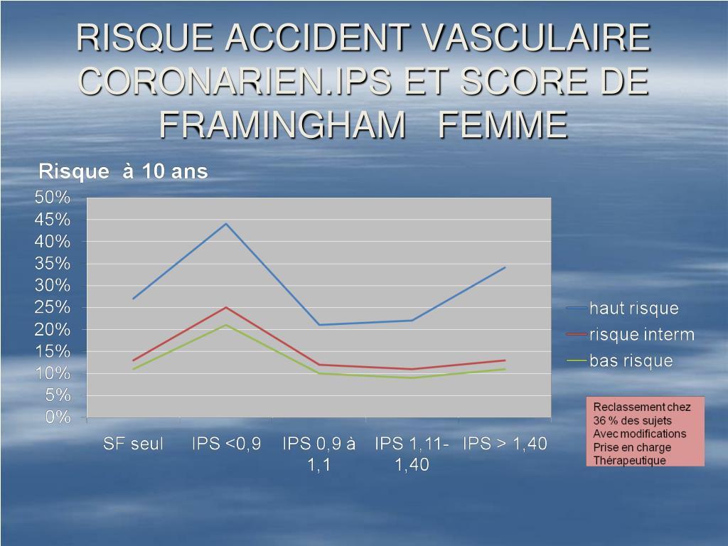 RISQUE ACCIDENT VASCULAIRE CORONARIEN.IPS ET SCORE DE  FRAMINGHAM   FEMME