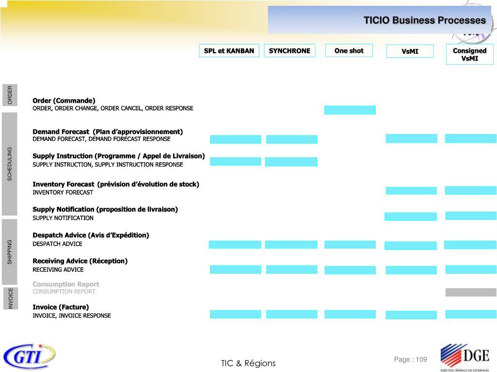 TICIO Business Processes