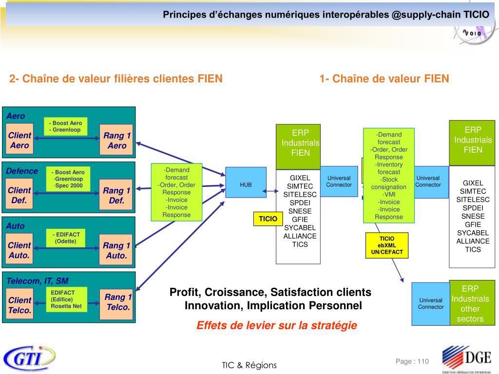 Principes d'échanges numériques interopérables @supply-chain TICIO
