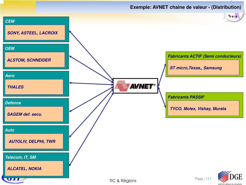 Exemple: AVNET chaine de valeur - (Distribution)