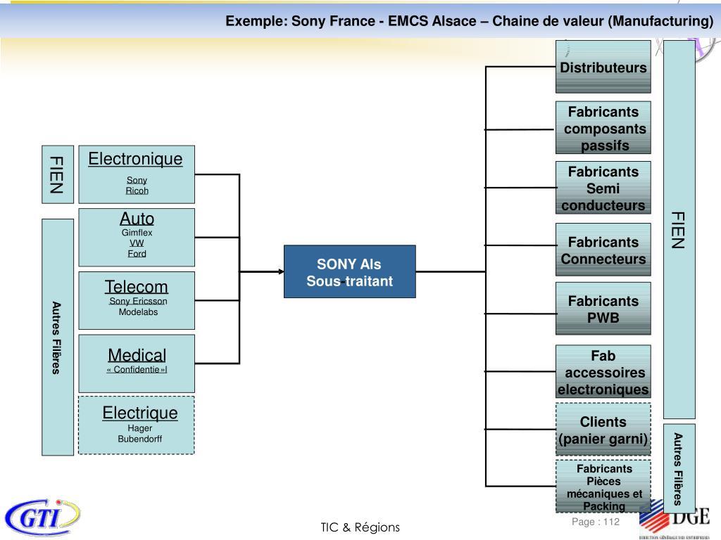 Exemple: Sony France - EMCS Alsace – Chaine de valeur (Manufacturing)