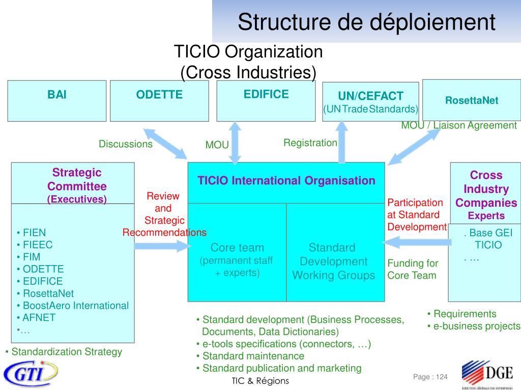 Structure de déploiement